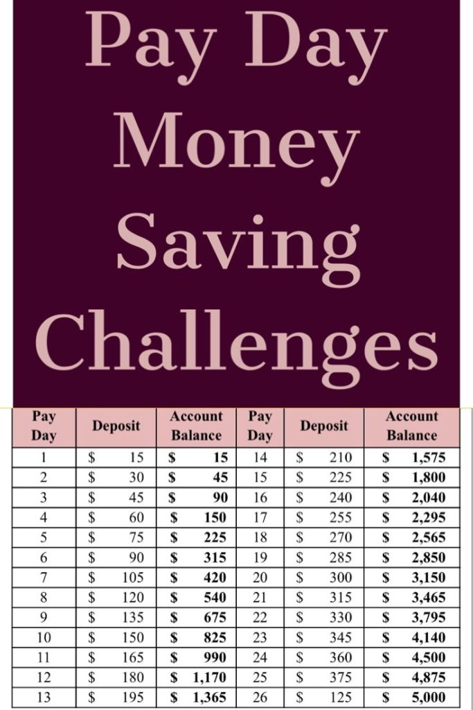 4 Pay Day Money Saving Challenges to try in 2019