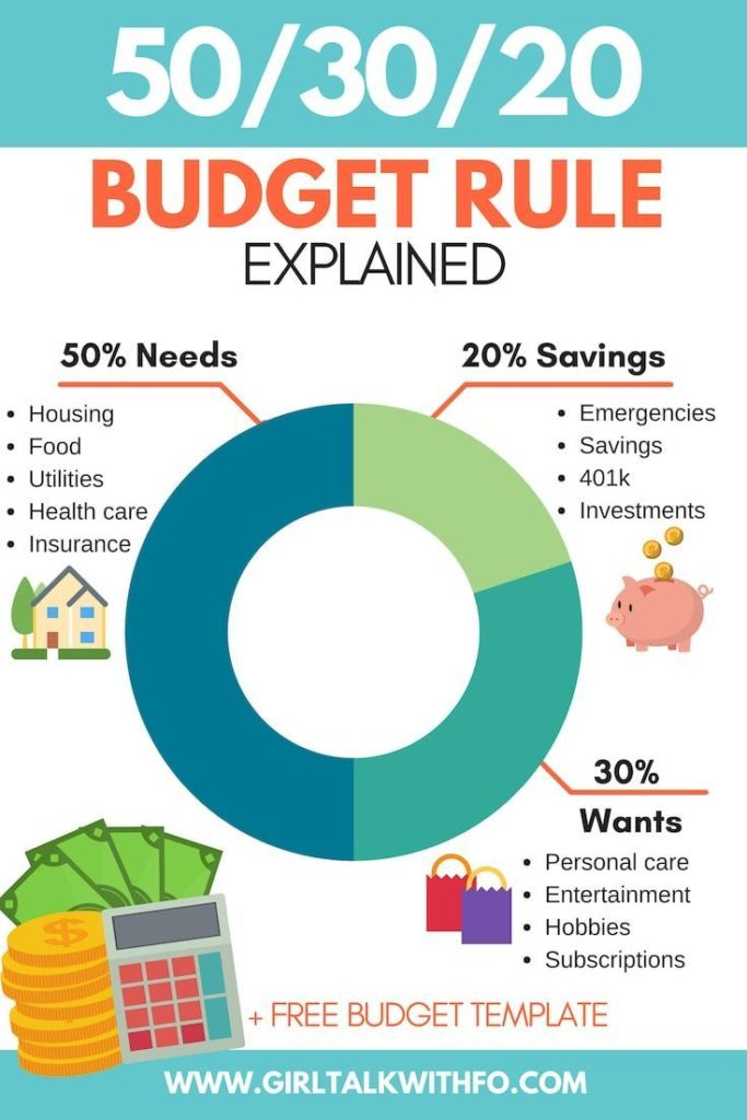 Budget percentages: How to spend your money #budget # giving #counts,