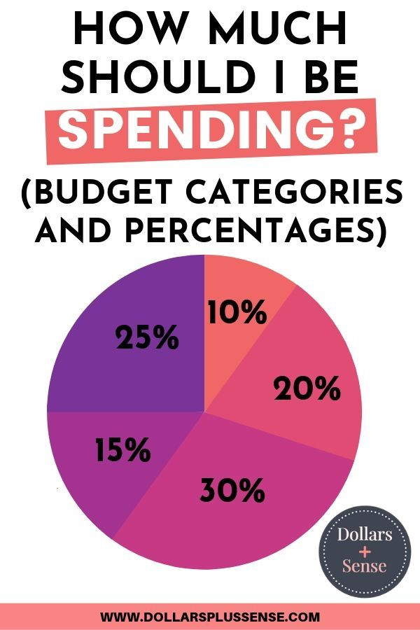 Here are some ideas of basic budget categories and percentages. This will help y...